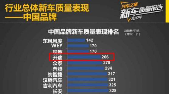 开瑞汽车荣登《新车质量报告》中国品牌第四