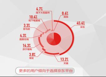 11.11要简单不要套路_九大权威媒体联合报告显示京东促销最真诚