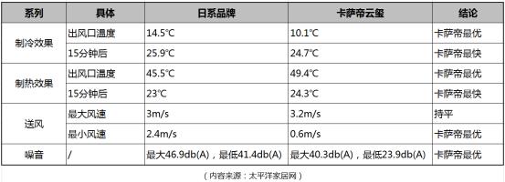 卡萨帝中央空调PK日系品牌:13项获优、4项持平-焦点中国网