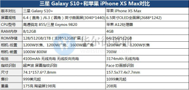 三星Galaxy S10+和iPhone XS Max全面对比 强劲表现值得选择