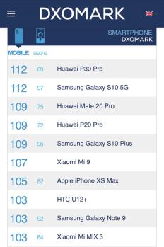 华为P30对比三星Galaxy S10,智能手机拍照和综合实力你选哪一个?