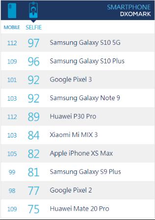 三星Galaxy S10与华为P30,谁才是真正的拍摄专家?